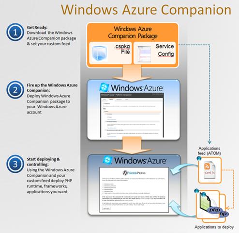 Windows Azure Companion