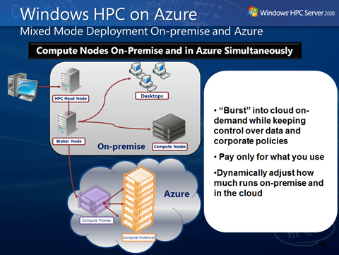 Windows HPC on Azure