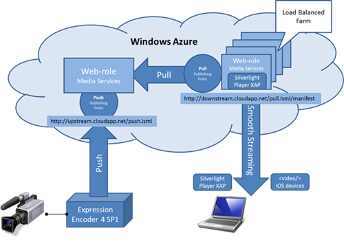 Windows Azure Live Smooth Streaming