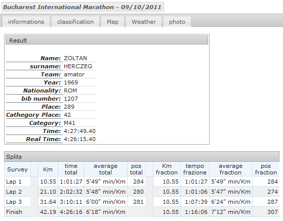 rezultatul oficial de la maraton pentru Zoli