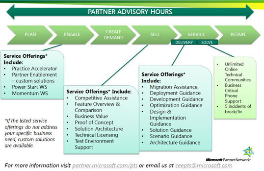 Partner Advisory Hours