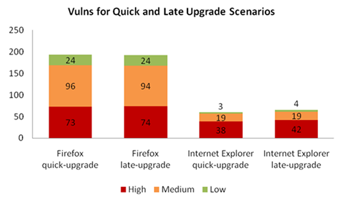ie-firefox-upgrade-path-vulns