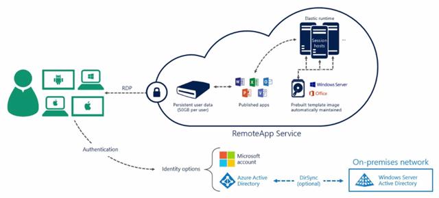 Azure RemoteApp